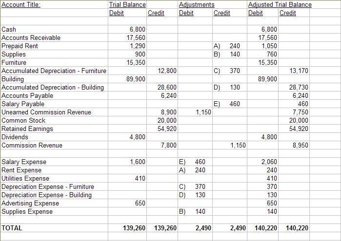 Beginning Accounting Worksheets : Beginning accounting can you take a look at this
