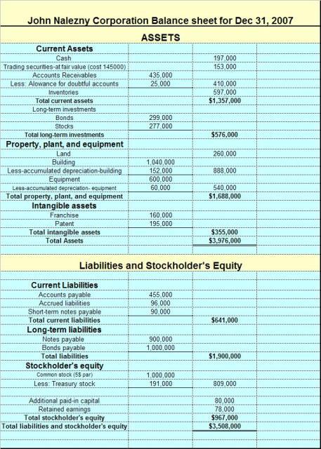 4528d1190403964 creating balance sheet trial balance problem3 jpg