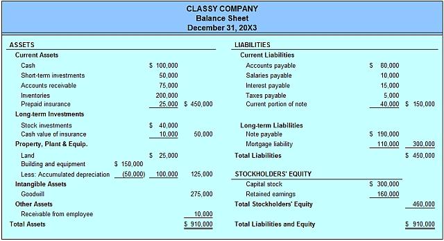 sample classified balance sheet