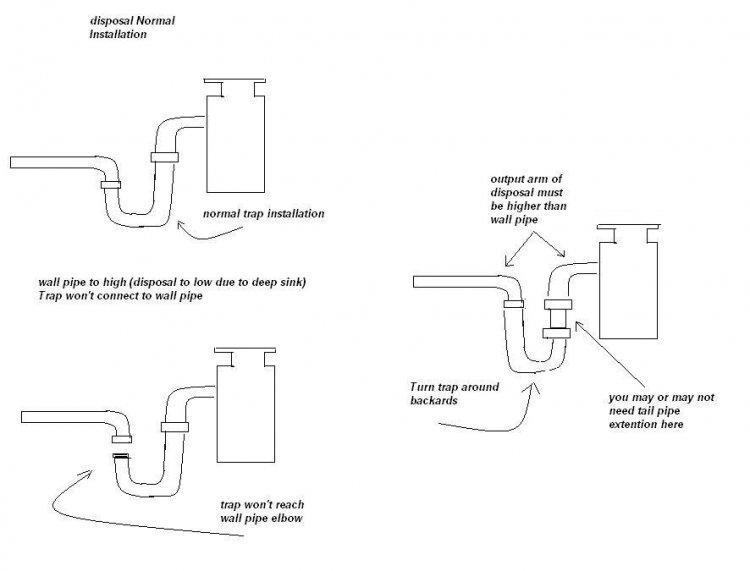 Install Garbage Disposal Single Sink Sinks Ideas