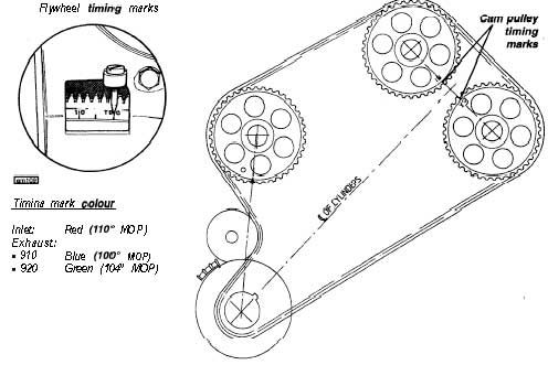 Air Cooled Vw Engine Wiring Diagram further Fuel Saving Device Anybody Interested further How Does A Turbo Subaru Engine Work as well 202732 Ford Ranger Valve Clearances in addition How A Timing Belt Works. on car turbo engine works