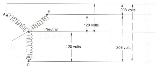 27076d1259778467 whats difference between 120 volt 120 208 volt system wiringdia3pwye1 480 volt lighting wiring diagram pool light transformer wiring 480 volt wiring diagram at n-0.co
