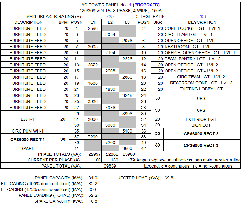 3-phase AC Panel Load Calc