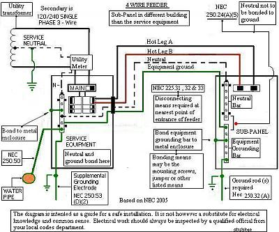 wiring diagram for sub panel for outbuilding readingrat net Sub Panel Wiring Diagram wiring diagram for a shed the wiring diagram,wiring diagram,wiring diagram for wiring a sub panel sub panel wiring diagram