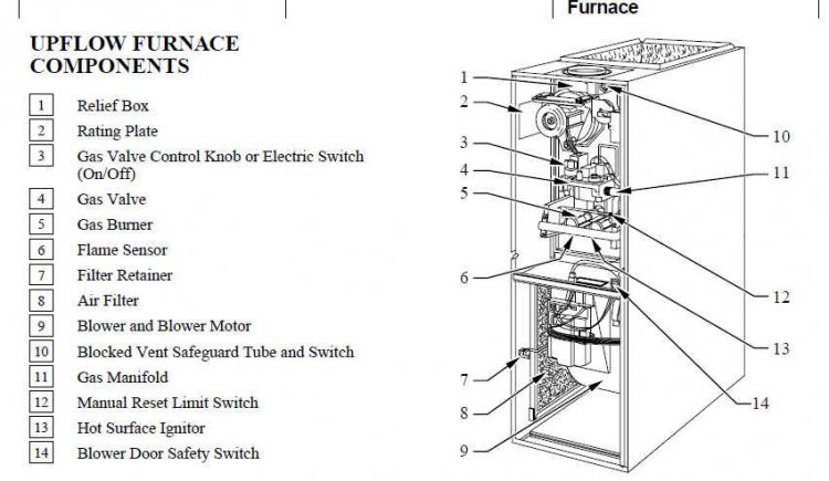 Watch likewise Lennox Air Handler Wiring Diagram besides Thermostat Wiring Explained also  in addition  on replacing blower motor coleman furnace