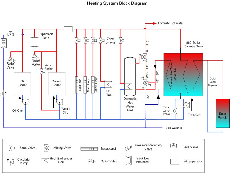 Radiant Heat Questions