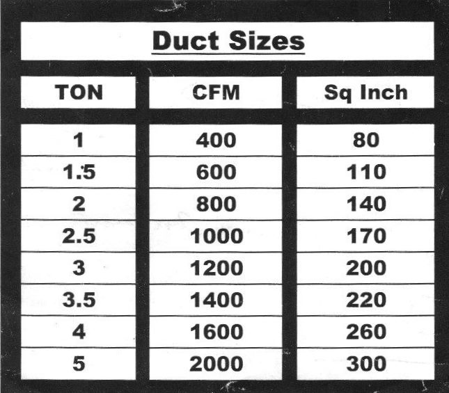 What Size Flex Duct Runs Off A 5 Ton Air Handler