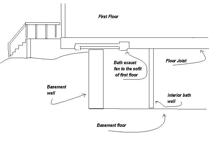 Venting A Basement Bathroom Exhaust Fan