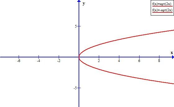 Homework help with parabolas
