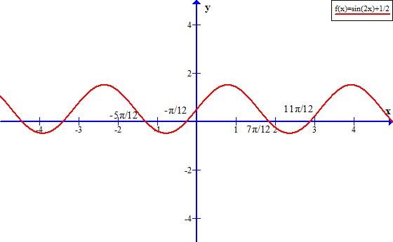 Solve sin 2x=-1/2