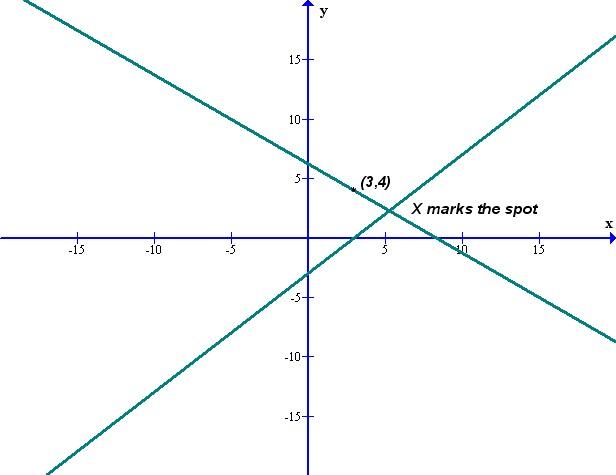 X Marks The Spot Math