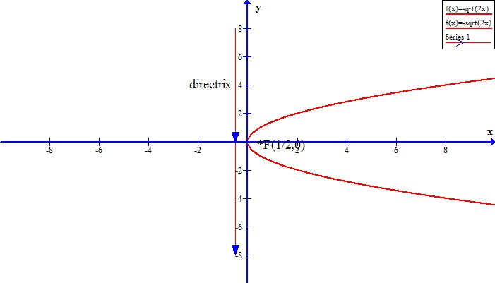how to find the distance traveled in a parabola