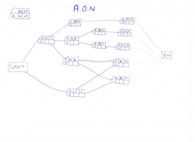 a o n diagram help  ls and lf