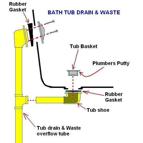 Tub drainage on slab foundation for Waste drainage system