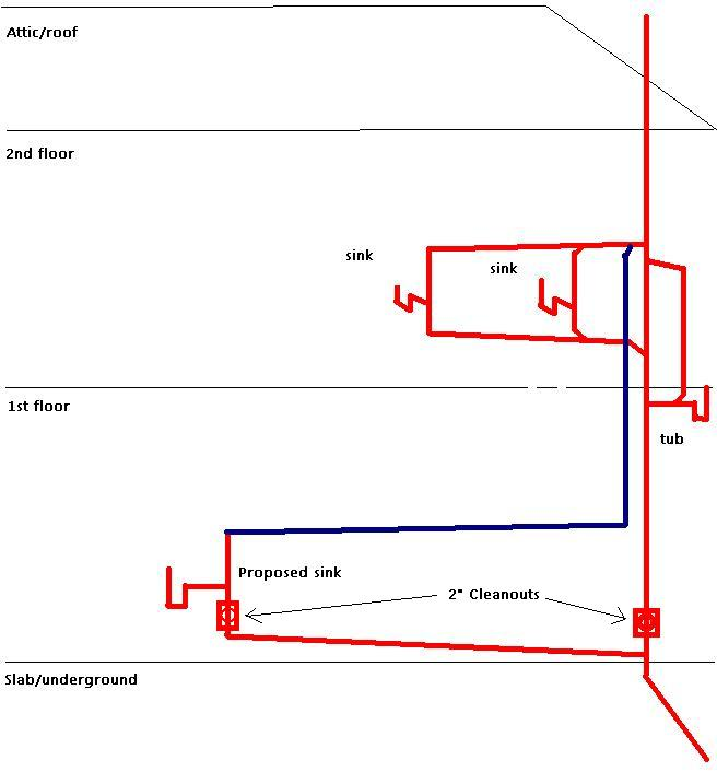 Kitchen Sink Plumbing Vent: Drain And Vent For A Second Kitchen Sink