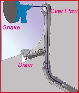 How to Open a Slow or Clogged Bathtub Drain with the Drain Claw