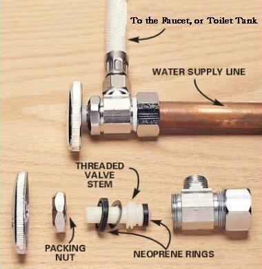 kitchen water shut off valve mean