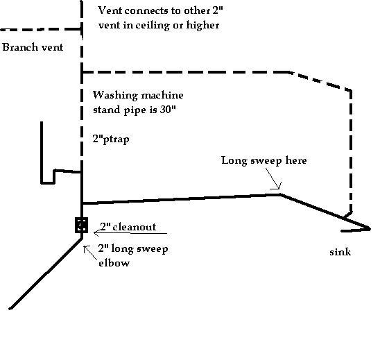 Bathroom Plumbing Rough In Diagram: Basement Bathroom Rough In