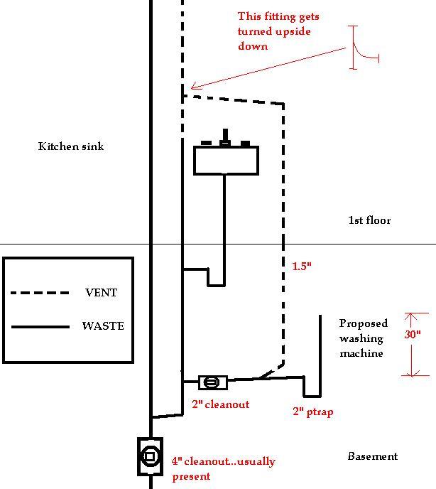 washing machine water supply and drain fixture
