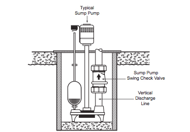 distance of check valve to pump in waste system