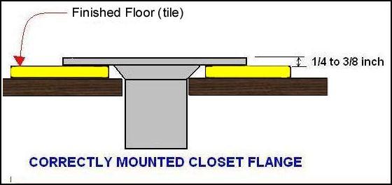 Toilet Mounting Flange