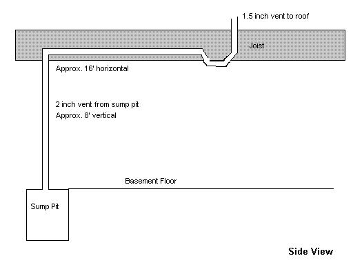Sump Pit Venting Venting Basement Sump Pit