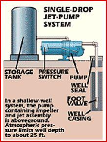 shallow well jet pump installation diagram shallow shallow well pump installation diagram wiring diagrams on shallow well jet pump installation diagram