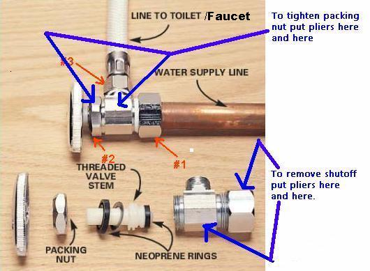 Image Result For Image Result For Sioux Chief Shower Drain Installation