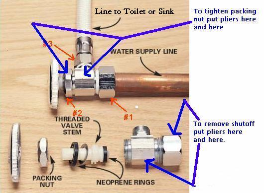 What Do I Do If I Can 39 T Shut Off The Supply Line To The Toilet To Do Repairs