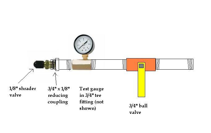 Air Testing Natural Gas Lines