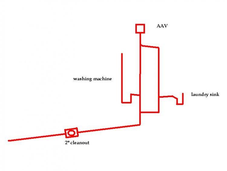 venting a washing machine drain line