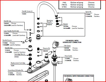How To Replace Moen O Rings On A Kitchen Faucet