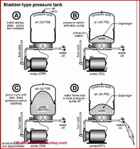 Wellsaver Pressure Tank Troubleshooting