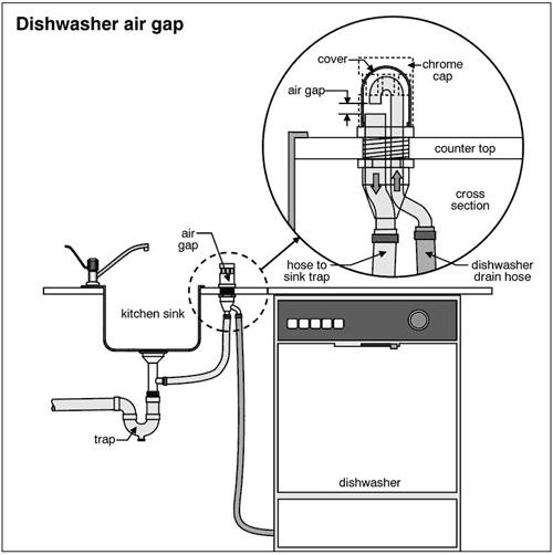 install dishwasher in a kitchen island