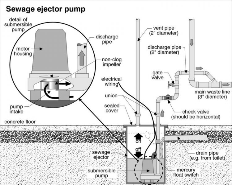 Hook up sewage ejector pump