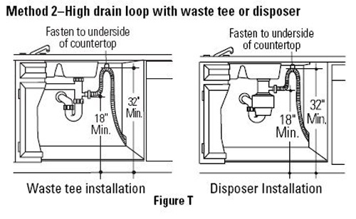 Dishwasher Drain Diagram