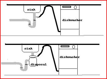Sewage Smell From Dishwasher   Help (pool, Drain, Sink, Smells)   House   Remodeling, Decorating, Construction, Energy Use, Kitchen, Bathroom,  Bedroom, ...