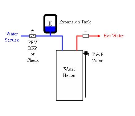 water pressure still too high with regulator. Black Bedroom Furniture Sets. Home Design Ideas