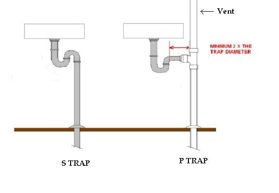 What Is S Trap And P Trap In A Toilet