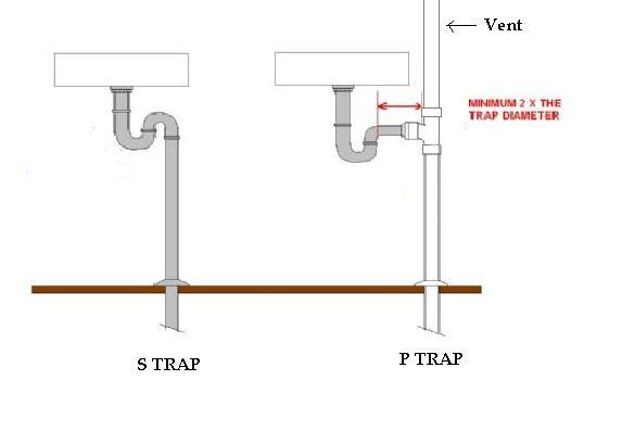 Quot S Quot Trap Internachi Inspection Forum
