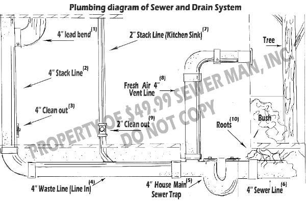 air flow from basement floor drain