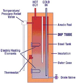I Installed A New Electric Water Heater Now The Water