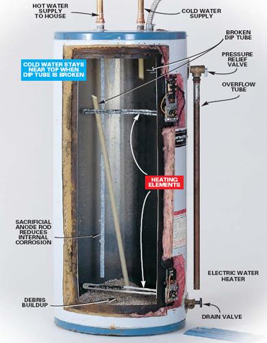 Replacing Water Heater Nipples