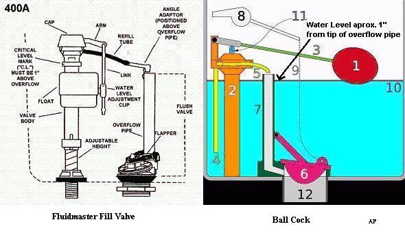 Low Water Pressure At Toilet