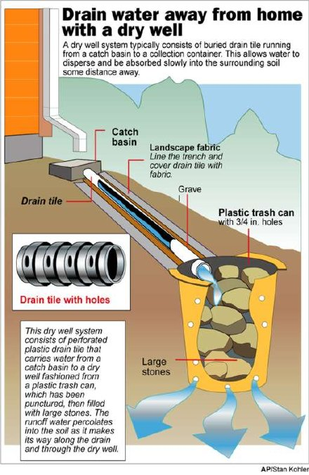How to drain water from yard and legally drain sump pump