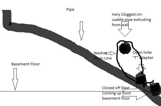 plumbing washing machine drain basement