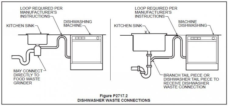 Commercial Standard Practice For Kitchen Dish Washing