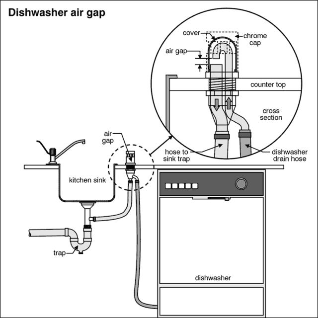 Hooking up a dishwasher vent