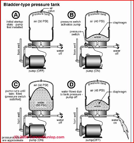 how does a water pressure tank work. Black Bedroom Furniture Sets. Home Design Ideas