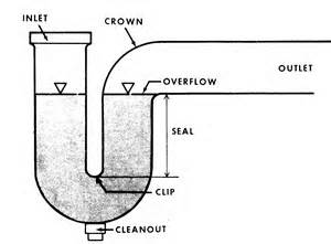 Sewer gas smell under bathroom sink in a Park Model with ...